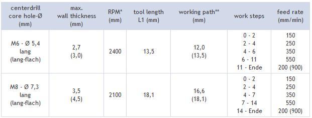 热熔钻CNC编程